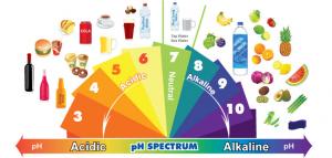 infiammazione cronica di basso grado - scala ph acido base